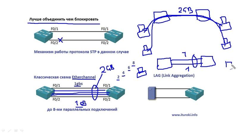Компьютерные уроки/Уроки Cisco/ICND2 Урок 7 (Etherchannel)