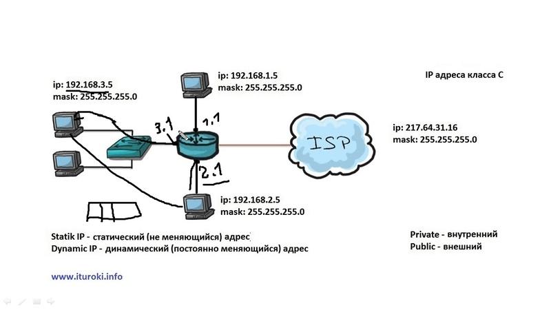 Компьютерные уроки/Уроки Cisco/ICND1 Урок 10 (NAT, Public Private addresses)