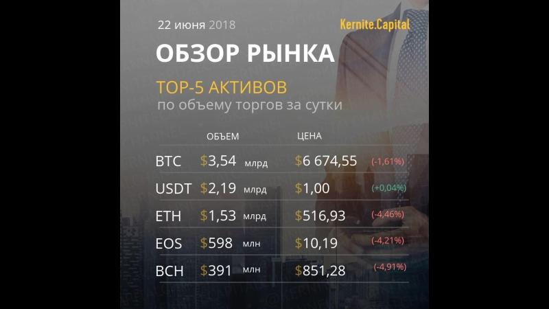Рынок криптовалют 22.06.2018
