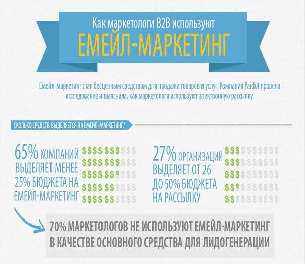 Инфографика: Использование e-mail маркетинга в B2B | ВКонтакте