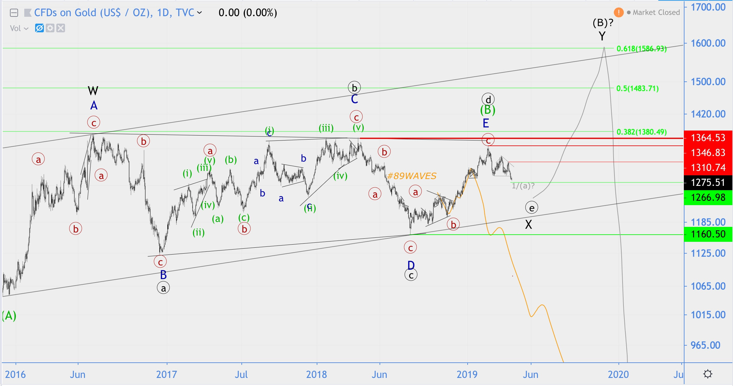 Волновой анализ GBP/JPY, Золото, Нефть (+Хронология)