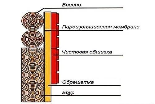 Пароизоляция стен деревянного дома. Gmiz9ktC5s8