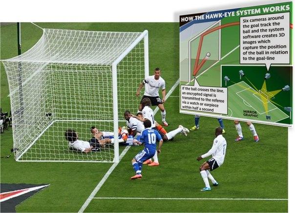 Система Goal Line