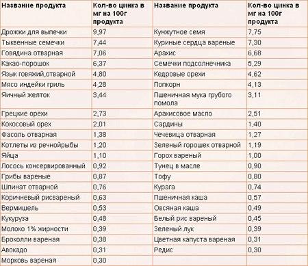 triptofan-soderzhitsya-v-sperme