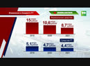 Утверждён бюджет республики на следующий и предстоящие два года | ТНВ