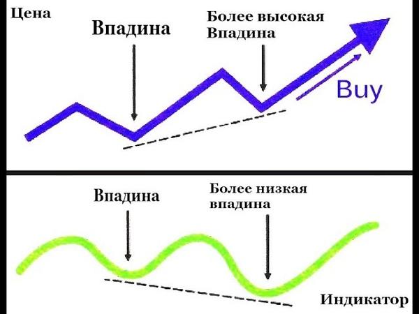 Дивергенция форекс и конвергенция! В чём разница и как торговать!