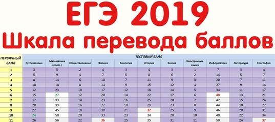 ЕГЭ 2019. Шкала перевода баллов