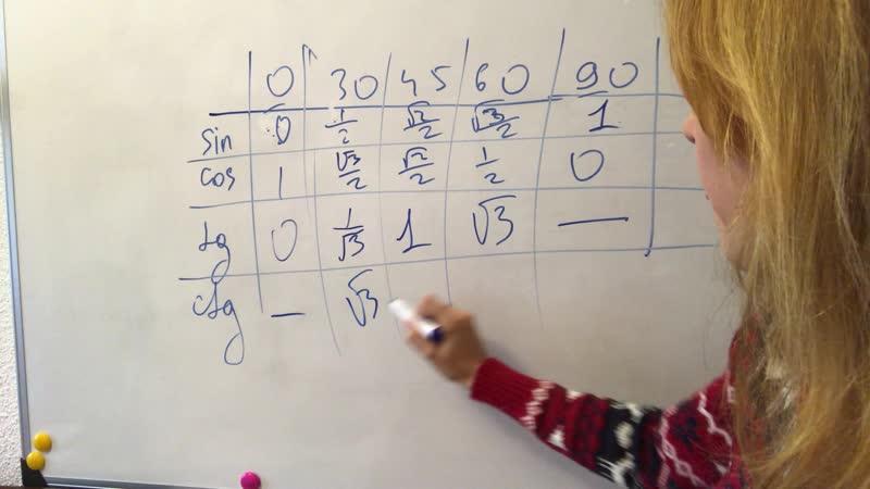 Таблица синусов: как запомнить?