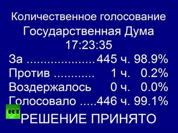 Госдума ратифицировала договор о принятии Крыма в РФ.