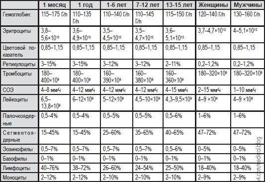 анализ крови норма холестерина у женщин