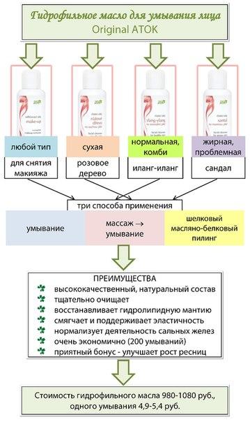 Косметика atok киев - купить косметика yon ka.