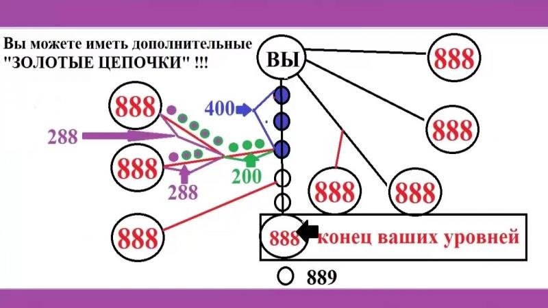 Активировать Wallet PRIZM через «Золотую цепочку» ВЫГОДНЕЕ! (1)