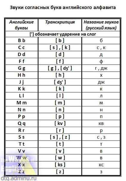 английские согласные звуки примеры