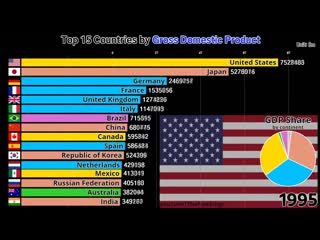 Top 15 Countries by GDP (1970-2017)