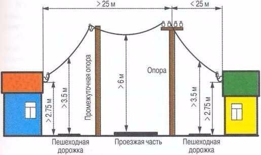 Полезные советы — Воздушный способ подключения электричества на даче.
