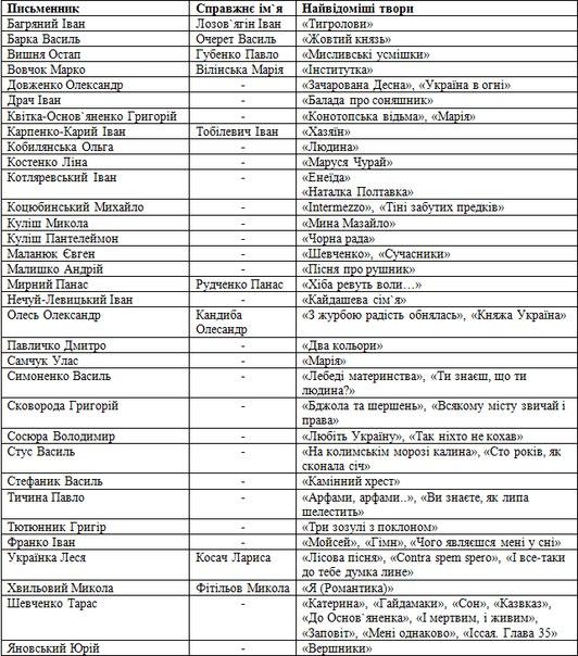Програма ЗНО з української мови та літератури року – poiskobuvi.ru