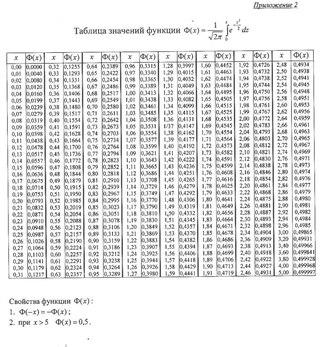 Таблица значений ф 0