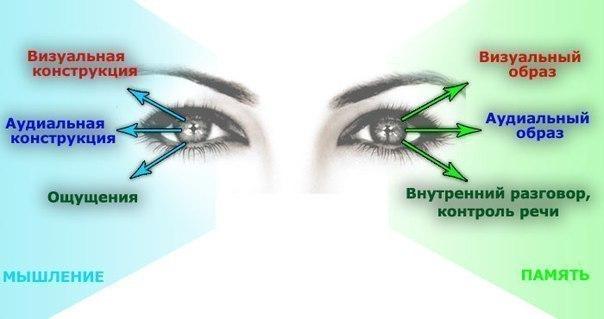 (Ключи глазного доступа на