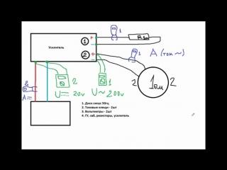 Как измерить мощность усилителя