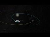 Parker Solar Probe - орбита и временная шкала