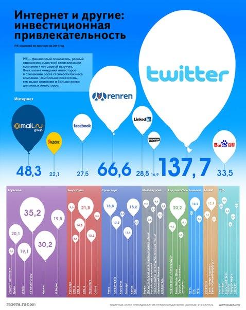 Сравнение инвестиционной привлекательности компаний...