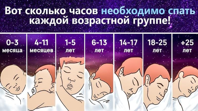 Вот сколько нужно спать каждой возрастной группе. Если цифра меньше — страдает весь организм!