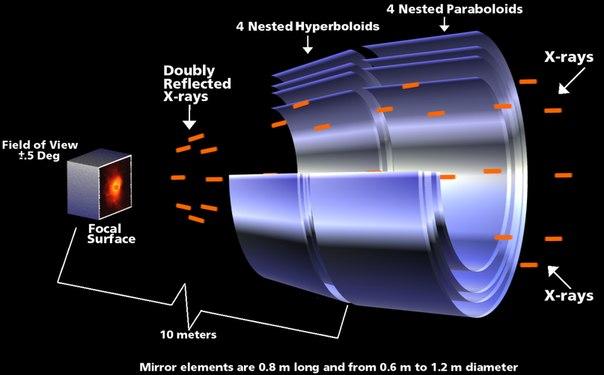 Оптическая схема телескопа.  Создать рентгеновские линзы невозможно: из-за высокой энергии рентгеновские кванты...