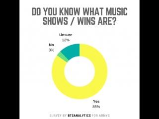 Comeback Survey Results