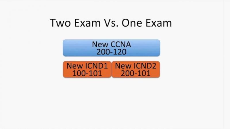 Cisco учебная сеть CCENT CCNA Разъяснения