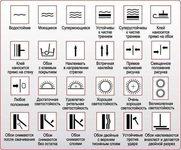 Что означают надписи на этикетках обоев