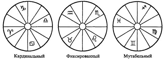 Знаки Зодиака. Характеристика. Обсуждение. JdiywnAPsM0