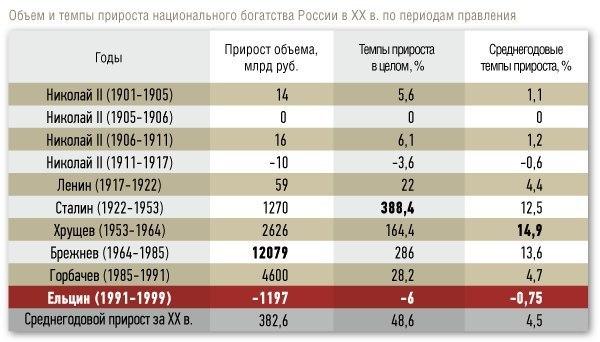 Объем и темпы прироста национального богатства России в XX веке по периодам правления
