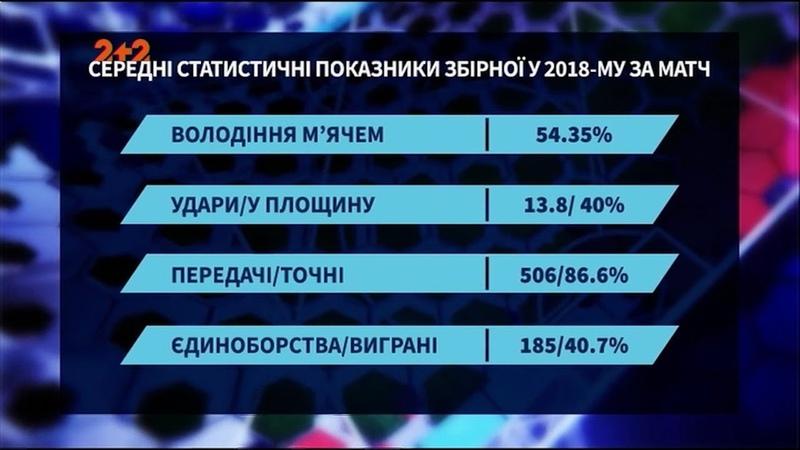 Словаччина - не вирок як змінилася збірна України за тренерства Шевченка