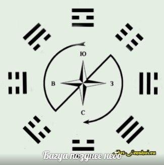 Как заполнить магический квадрат