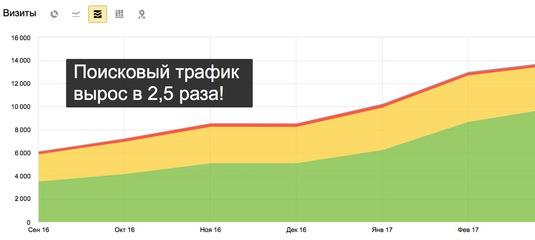 Ох 2 продвижение сайтов продвижение сайтов тверь цена