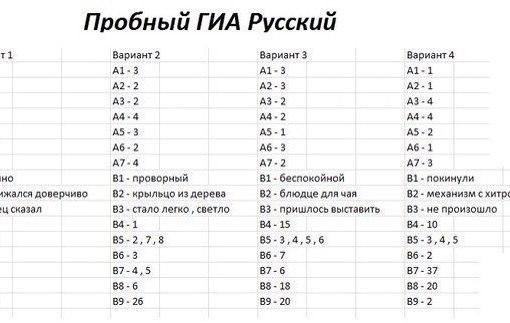 ответы по гиа по русский язык: