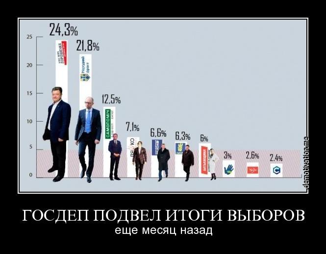 В парламент проходят 7 партий, - первые результаты экзит-полов - Цензор.НЕТ 9868