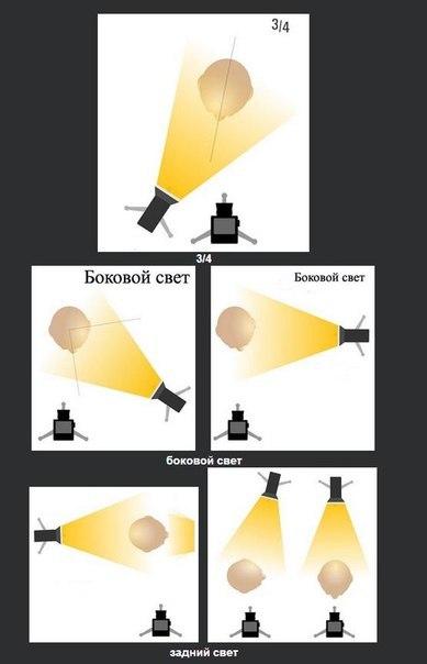 Базовые схемы света