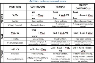 Active and Passive Voice Writing Essay