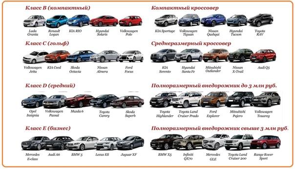 Разница между классами легковых автомобилей Выбор легкового автомобиля зависит от многих параметров, в числе которых цена, тип привода, производитель. Но, как правило, основополагающим фактором