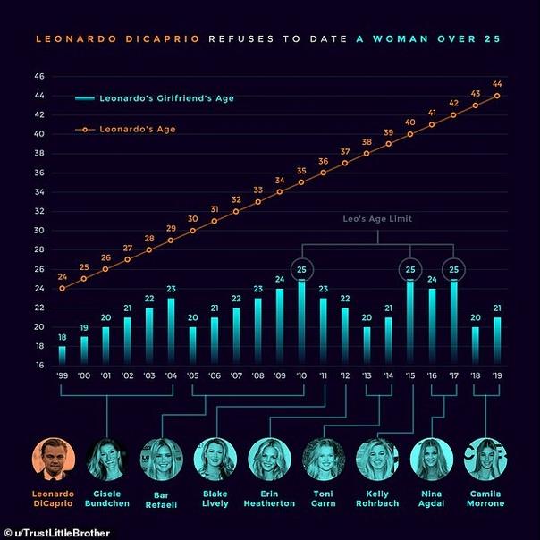 Постоянно растущая разница в возрасте Лео: Невероятный график показывает, что 44-летний Ди Каприо пока НИКОГДА не встречался с девушкой старше 25 лет.