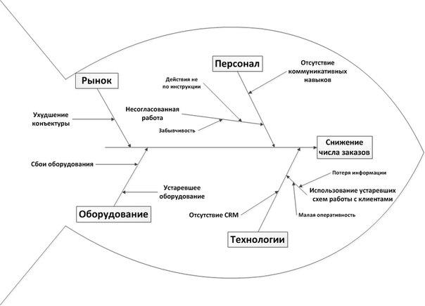 На рисунке пример диаграммы