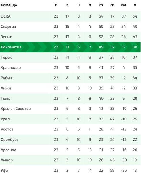"""""""Арсенал""""-м (Тула) - """"Локомотив""""-м (Москва) - 0:2 (0:0)."""