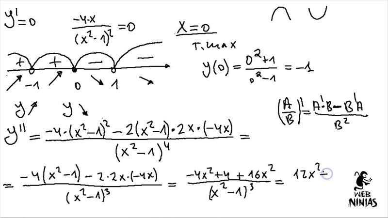 Математика без Ху!ни. Исследование функции, график. Первая, вторая производная, асимптоты.