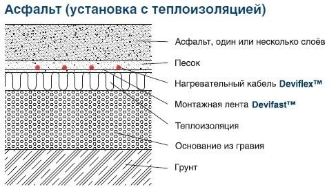 Антиобледенительные системы на открытых площадках