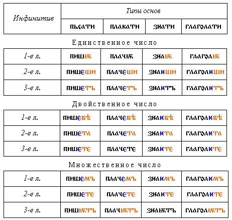 Глаголы 1 спряжения отличаются