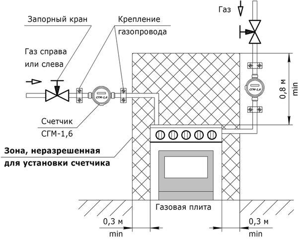 ИНФОГРАФИКА: Стандартная схема