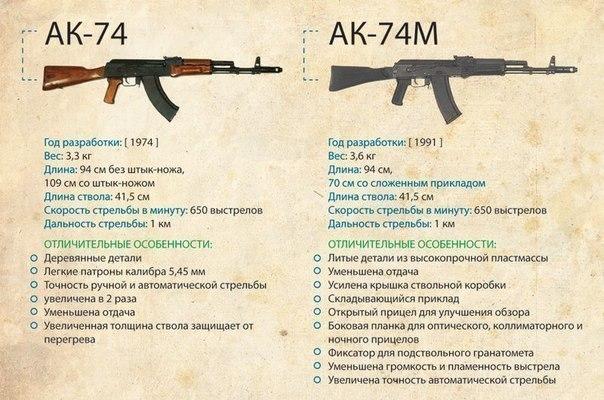 Автомат АК-47 и его эволюция развития