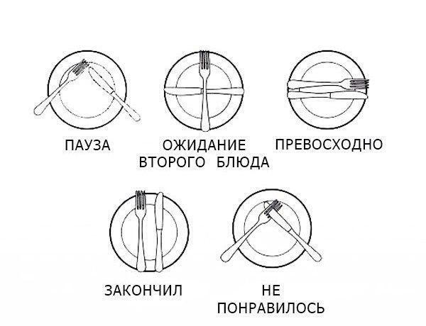 Расположение столовых приборов