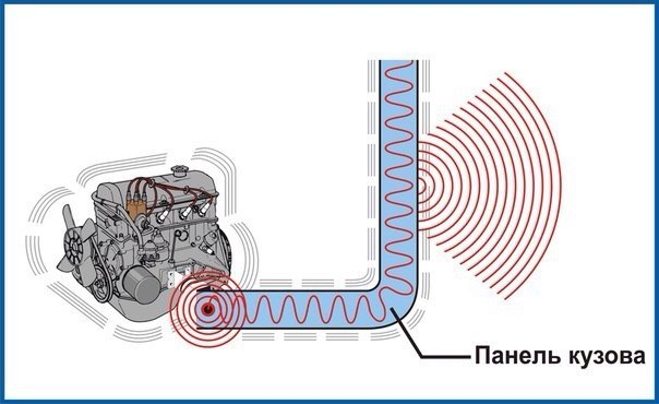 Как сделать понижающий шум